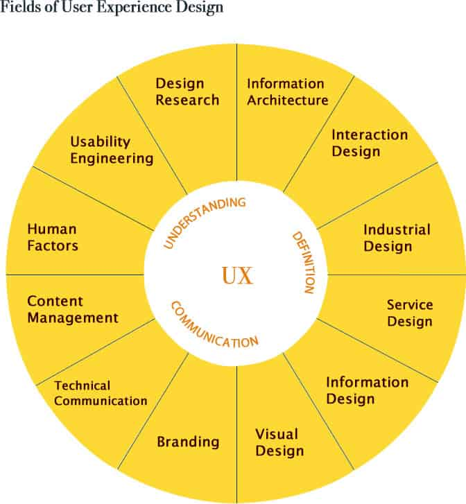 Ux SelfAssessment Where Are You Coming From  Ux Mastery