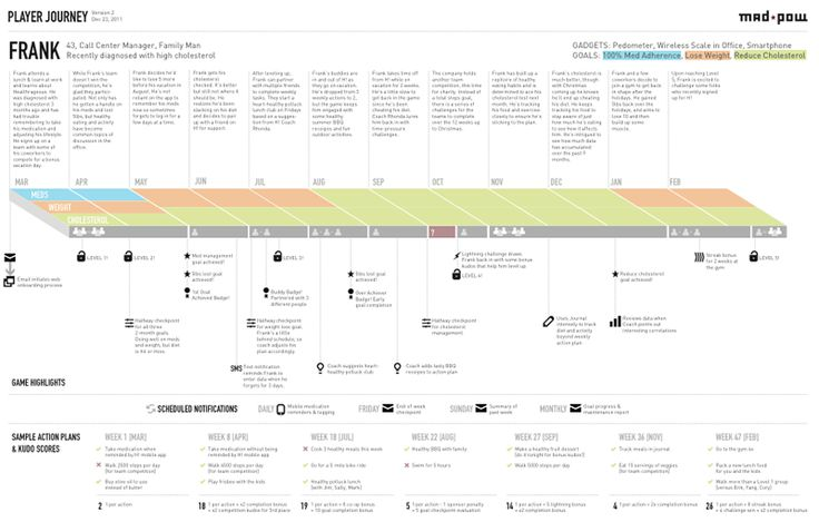 How to Create a Customer Journey Map – UX Mastery