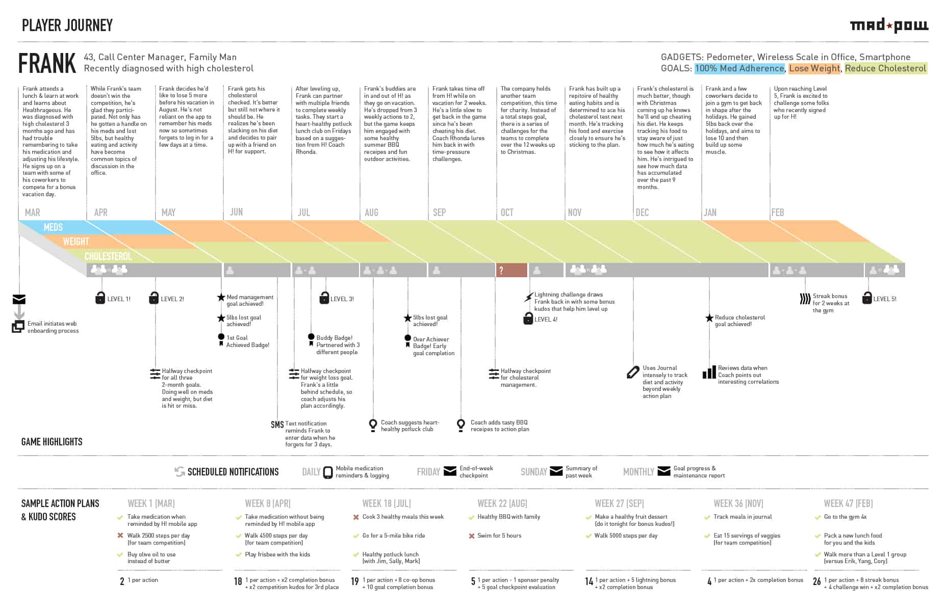 hrjourneyhighres. how to create a customer journey map – ux mastery